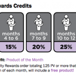 doTERRA Loyalty Rewards Program Explained